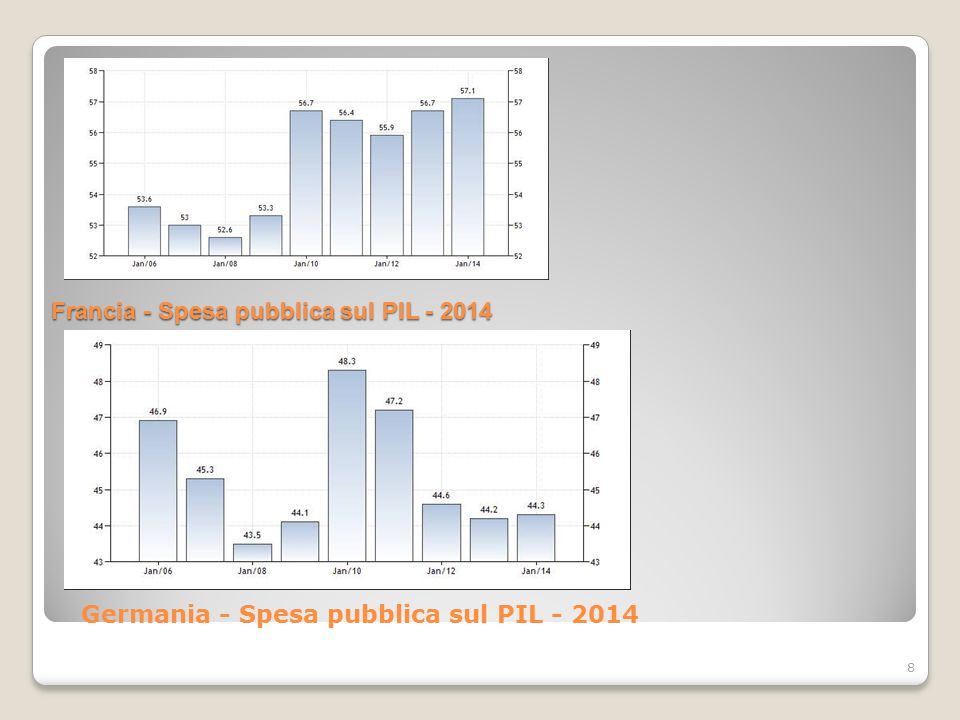 Germania - Debito Pubblico al PIL - 2014 9 Francia - Debito Pubblico al PIL - 2014Francia - Debito Pubblico al PIL - 2014