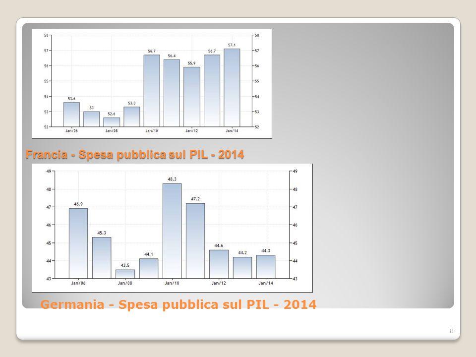 Francia - Spesa pubblica sul PIL - 2014 8 Germania - Spesa pubblica sul PIL - 2014