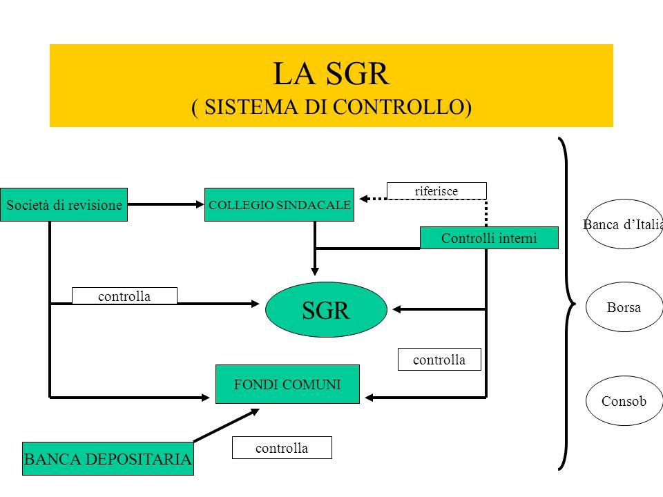 LA SGR ( SISTEMA DI CONTROLLO) Società di revisione SGR COLLEGIO SINDACALE Controlli interni BANCA DEPOSITARIA FONDI COMUNI riferisce controlla Banca