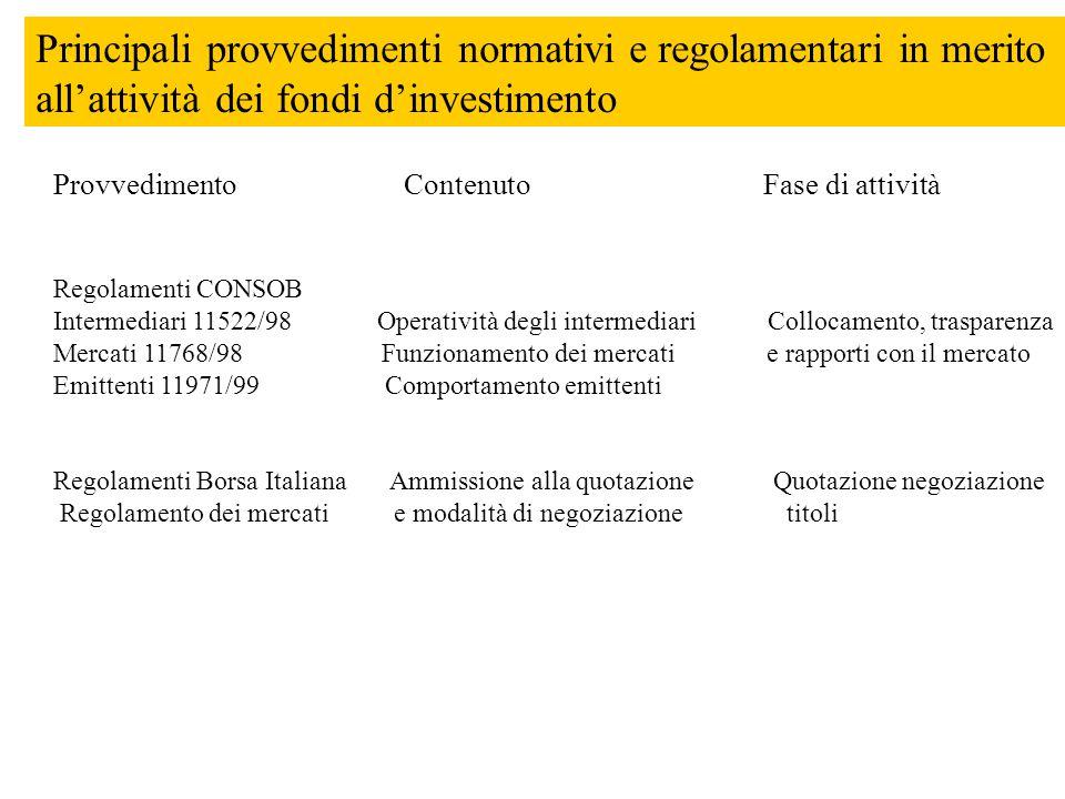 Principali provvedimenti normativi e regolamentari in merito all'attività dei fondi d'investimento Provvedimento Contenuto Fase di attività Regolament