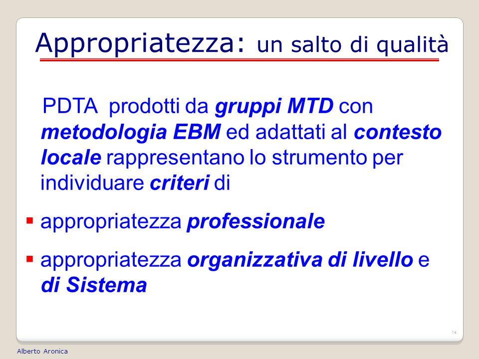 14 Appropriatezza: un salto di qualità PDTA prodotti da gruppi MTD con metodologia EBM ed adattati al contesto locale rappresentano lo strumento per individuare criteri di  appropriatezza professionale  appropriatezza organizzativa di livello e di Sistema Alberto Aronica