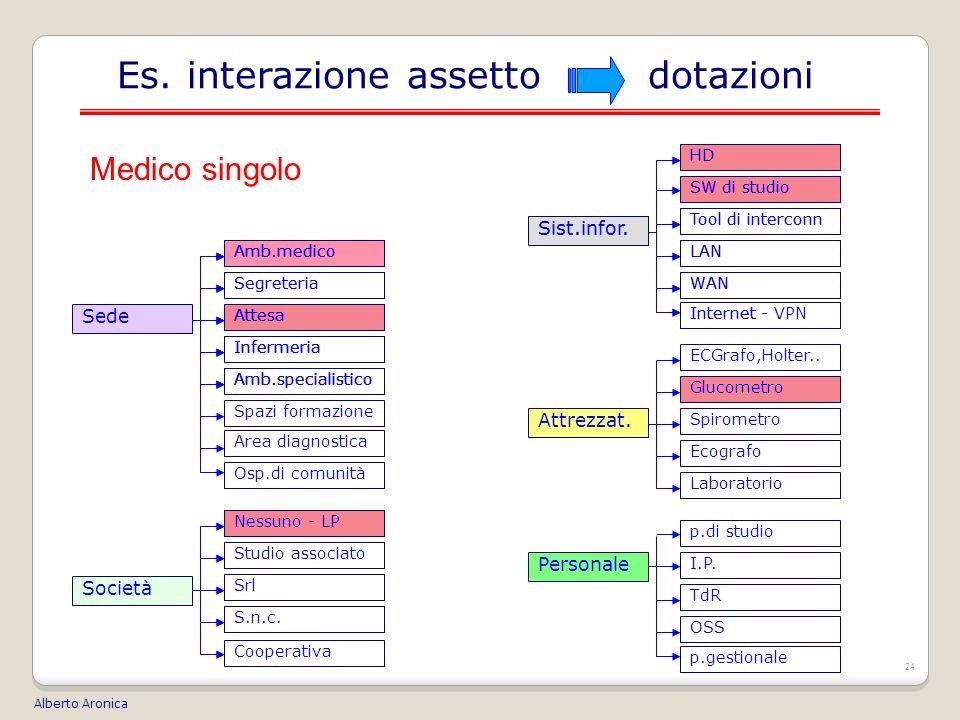 24 Es.interazione assetto dotazioni Alberto Aronica Sist.infor.