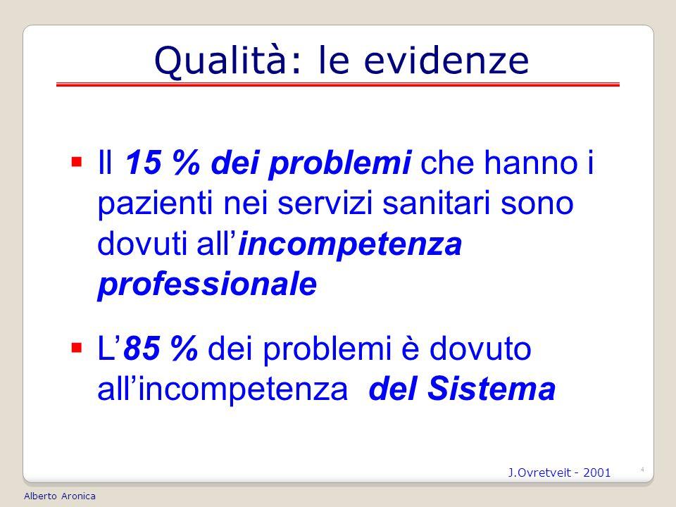 4 Qualità: le evidenze  Il 15 % dei problemi che hanno i pazienti nei servizi sanitari sono dovuti all'incompetenza professionale  L'85 % dei problemi è dovuto all'incompetenza del Sistema J.Ovretveit - 2001 Alberto Aronica