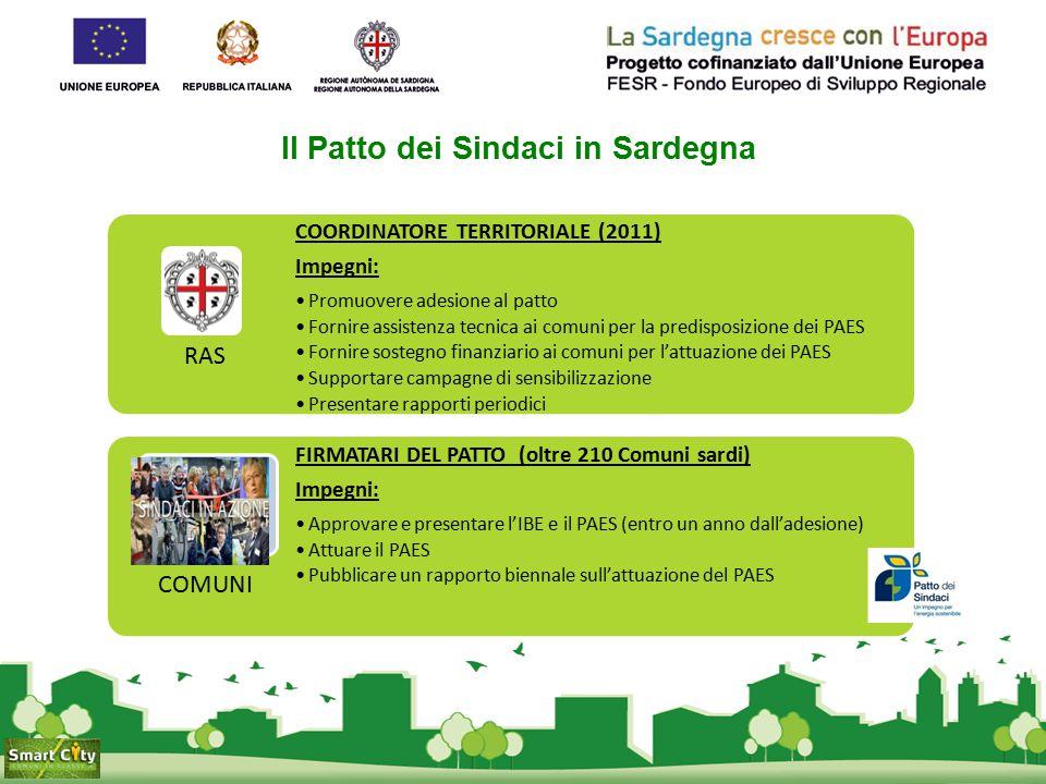 Il Progetto Smart city - Attività di promozione e divulgazione Promozione del progetto: Sito web Sardegna CO 2.0 (http://www.regione.sardegna.it/sardegnaCO20/)http://www.regione.sardegna.it/sardegnaCO20/ Workshop e incontri Opusco lo informativo bilingue (it/en) Video promozionale Campagna di sensibilizzazione sul tema del risparmio energetico: visite guidate per studenti al cluster energia di Sardegna Ricerche 2 edizioni del concorso a premi per le scuole
