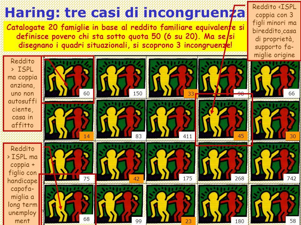 Covisco 2013 - 13 - Povertà come Situazione7 Definizioni intensionali Leggendo le schede di queste tre famiglie, l'indicatore di reddito pare ingannarci.