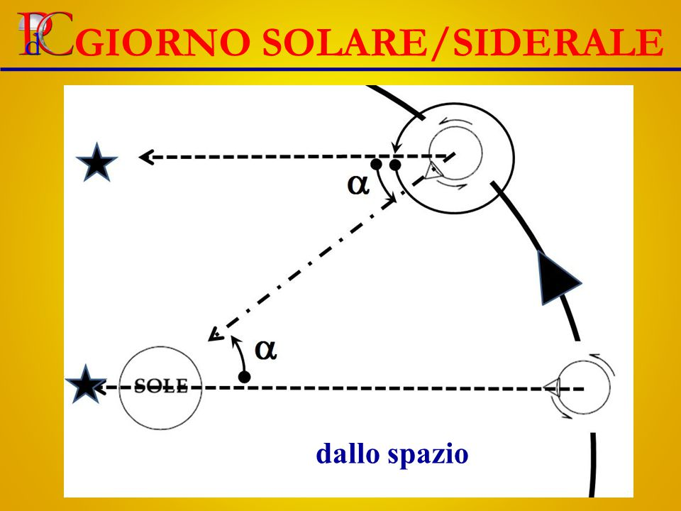 GIORNO SOLARE/SIDERALE dallo spazio