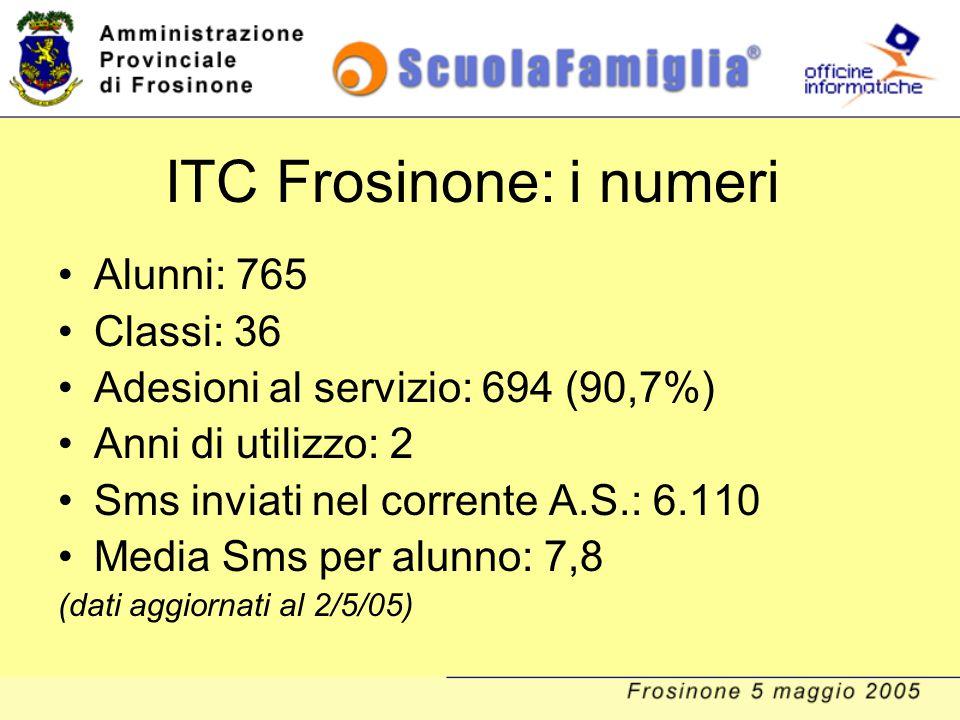 ITC Frosinone: i numeri Alunni: 765 Classi: 36 Adesioni al servizio: 694 (90,7%) Anni di utilizzo: 2 Sms inviati nel corrente A.S.: 6.110 Media Sms pe