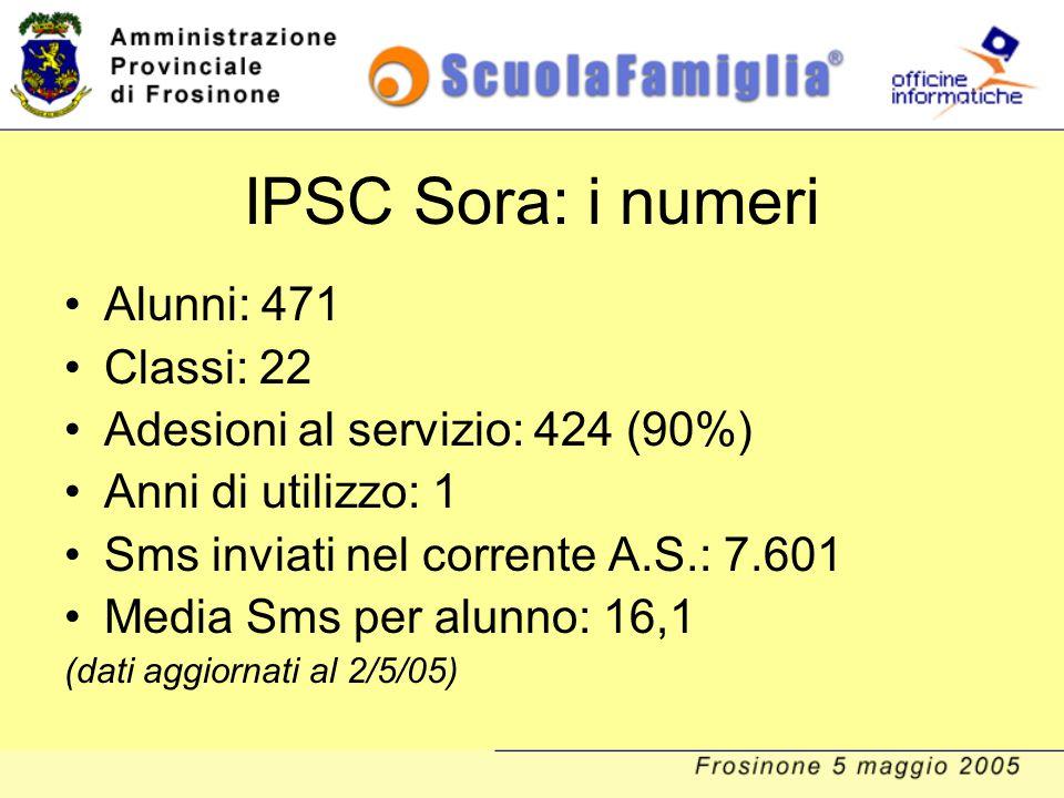 IPSC Sora: i numeri Alunni: 471 Classi: 22 Adesioni al servizio: 424 (90%) Anni di utilizzo: 1 Sms inviati nel corrente A.S.: 7.601 Media Sms per alun