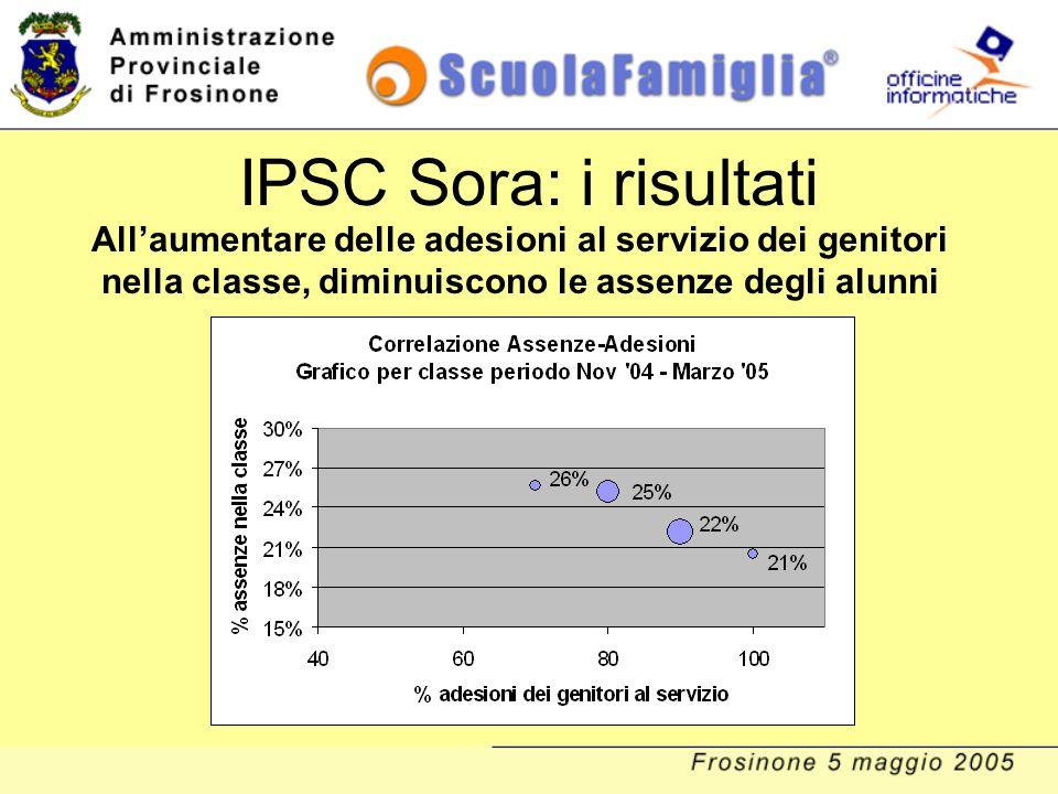 IPSC Sora: i risultati All'aumentare delle adesioni al servizio dei genitori nella classe, diminuiscono le assenze degli alunni