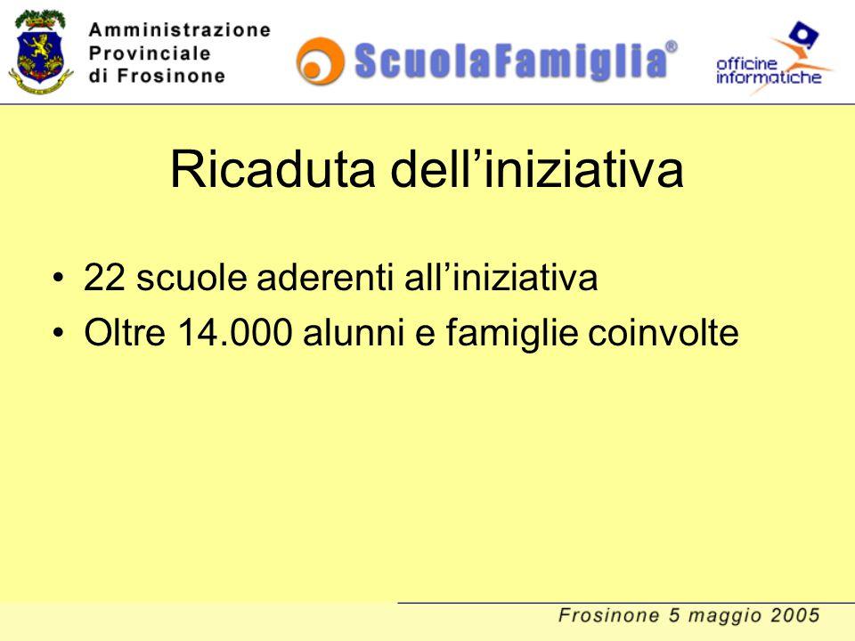 ITC Frosinone: i numeri Alunni: 765 Classi: 36 Adesioni al servizio: 694 (90,7%) Anni di utilizzo: 2 Sms inviati nel corrente A.S.: 6.110 Media Sms per alunno: 7,8 (dati aggiornati al 2/5/05)