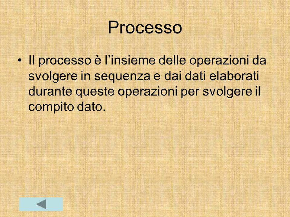 Processo Il processo è l'insieme delle operazioni da svolgere in sequenza e dai dati elaborati durante queste operazioni per svolgere il compito dato.