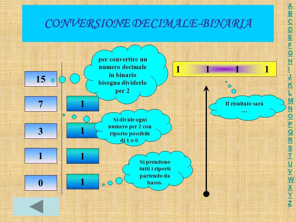 CONVERSIONE DECIMALE-BINARIA 15 7 3 1 0 1 1 1 1 11111111 per convertire un numero decimale in binario bisogna dividerlo per 2 Si divide ogni numero per 2 con riporto possibile di 1 o 0.