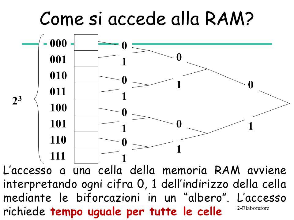 Come si accede alla RAM.