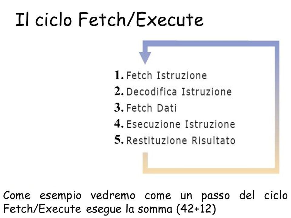 Il ciclo Fetch/Execute 2-Elaboratore Come esempio vedremo come un passo del ciclo Fetch/Execute esegue la somma (42+12) 1.