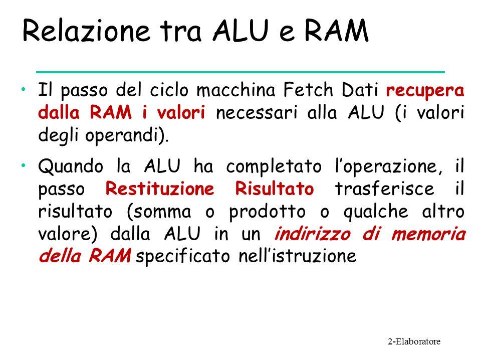 Relazione tra ALU e RAM Il passo del ciclo macchina Fetch Dati recupera dalla RAM i valori necessari alla ALU (i valori degli operandi).