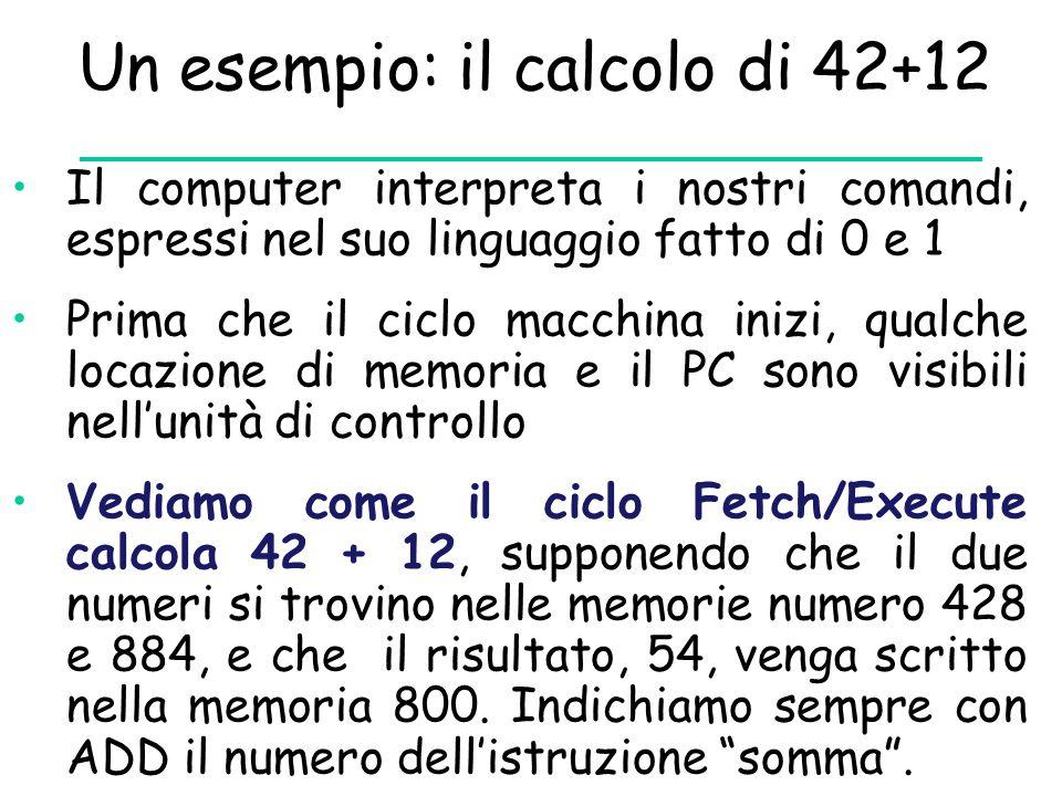 Un esempio: il calcolo di 42+12 Il computer interpreta i nostri comandi, espressi nel suo linguaggio fatto di 0 e 1 Prima che il ciclo macchina inizi, qualche locazione di memoria e il PC sono visibili nell'unità di controllo Vediamo come il ciclo Fetch/Execute calcola 42 + 12, supponendo che il due numeri si trovino nelle memorie numero 428 e 884, e che il risultato, 54, venga scritto nella memoria 800.