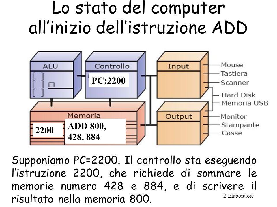 Lo stato del computer all'inizio dell'istruzione ADD Supponiamo PC=2200.