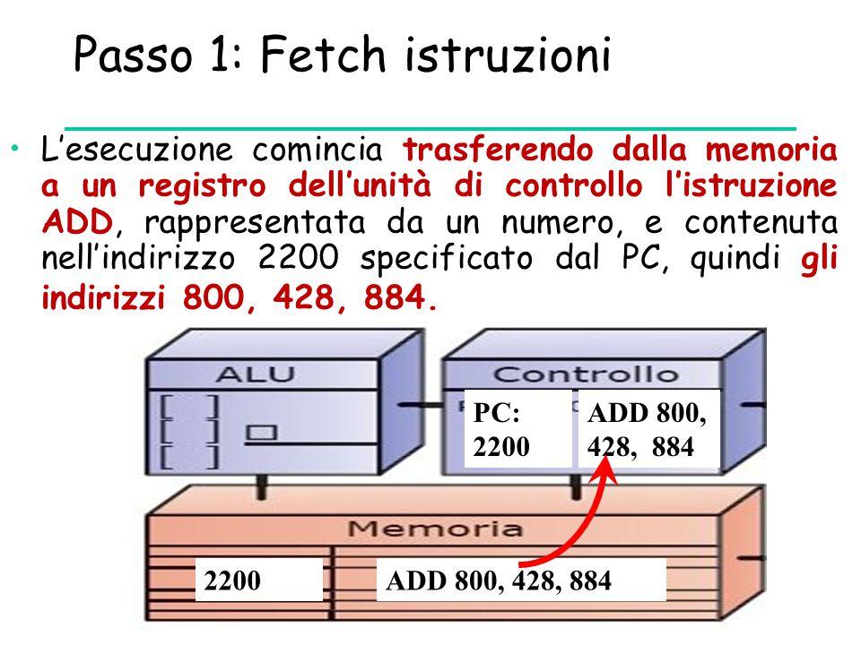 Passo 1: Fetch istruzioni L'esecuzione comincia trasferendo dalla memoria a un registro dell'unità di controllo l'istruzione ADD, rappresentata da un numero, e contenuta nell'indirizzo 2200 specificato dal PC, quindi gli indirizzi 800, 428, 884.