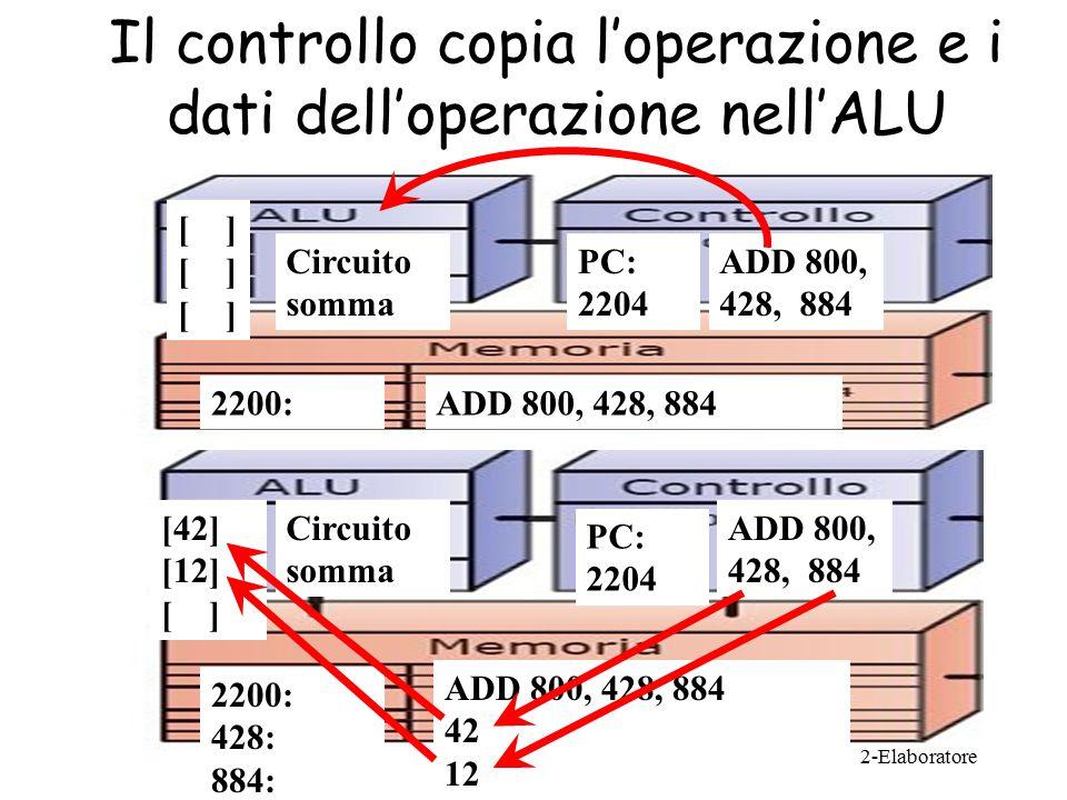 Il controllo copia l'operazione e i dati dell'operazione nell'ALU 2-Elaboratore Circuito somma [ ] ADD 800, 428, 884 PC: 2204 2200:ADD 800, 428, 884 Circuito somma [42] [12] [ ] ADD 800, 428, 884 PC: 2204 2200: 428: 884: ADD 800, 428, 884 42 12