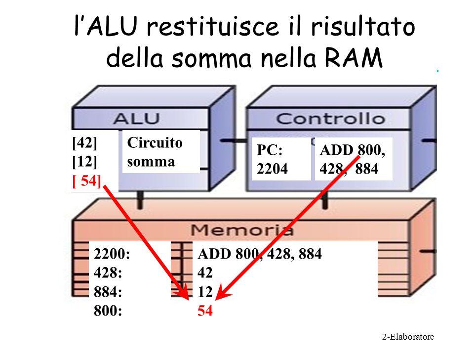 Circuito somma [42] [12] [ 54] ADD 800, 428, 884 PC: 2204 2200: 428: 884: 800: ADD 800, 428, 884 42 12 54 l'ALU restituisce il risultato della somma nella RAM
