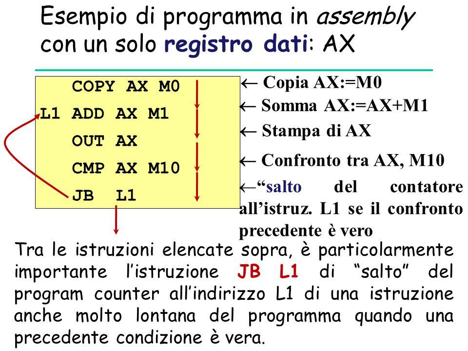 Esempio di programma in assembly con un solo registro dati: AX COPY AX M0 L1 ADD AX M1 OUT AX CMP AX M10 JB L1 Tra le istruzioni elencate sopra, è particolarmente importante l'istruzione JB L1 di salto del program counter all'indirizzo L1 di una istruzione anche molto lontana del programma quando una precedente condizione è vera.