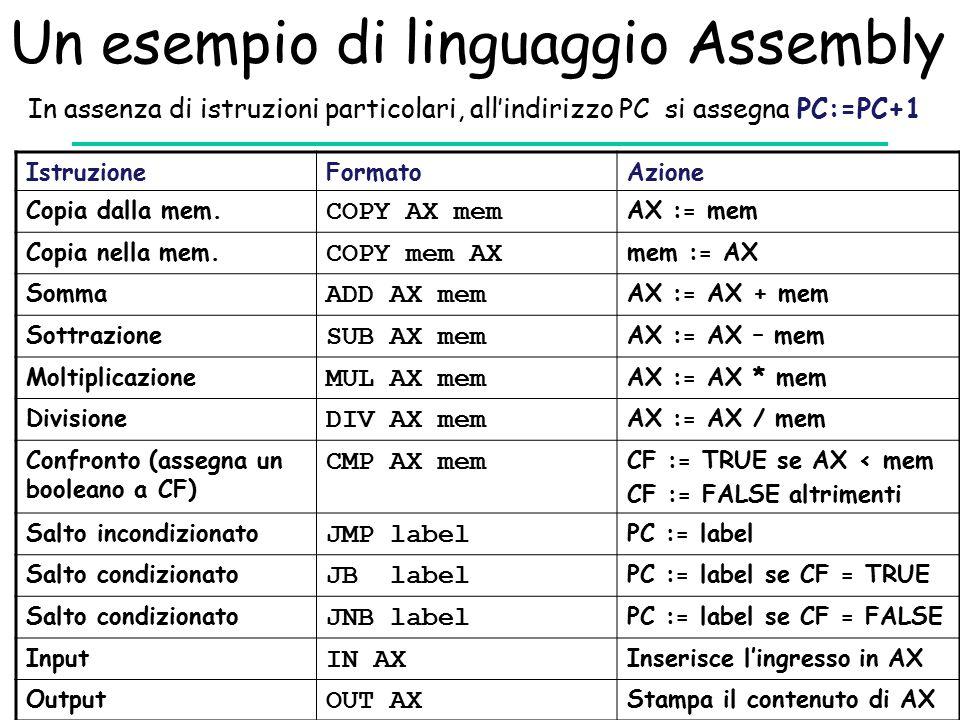 Un esempio di linguaggio Assembly IstruzioneFormatoAzione Copia dalla mem.