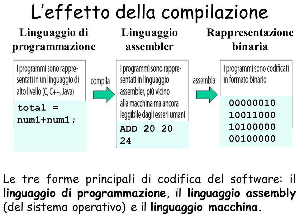 L'effetto della compilazione total = num1+num1; 2-Elaboratore ADD 20 20 24 00000010 10011000 10100000 00100000 Le tre forme principali di codifica del software: il linguaggio di programmazione, il linguaggio assembly (del sistema operativo) e il linguaggio macchina.