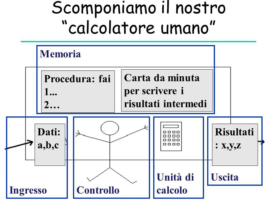 Scomponiamo il nostro calcolatore umano Carta da minuta per scrivere i risultati intermedi Procedura: fai 1...