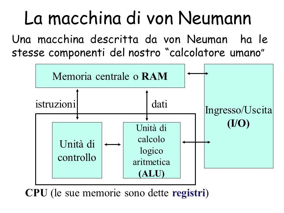 La macchina di von Neumann Memoria centrale o RAM Unità di controllo Unità di calcolo logico aritmetica (ALU) Ingresso/Uscita (I/O) CPU (le sue memorie sono dette registri) istruzionidati Una macchina descritta da von Neuman ha le stesse componenti del nostro calcolatore umano