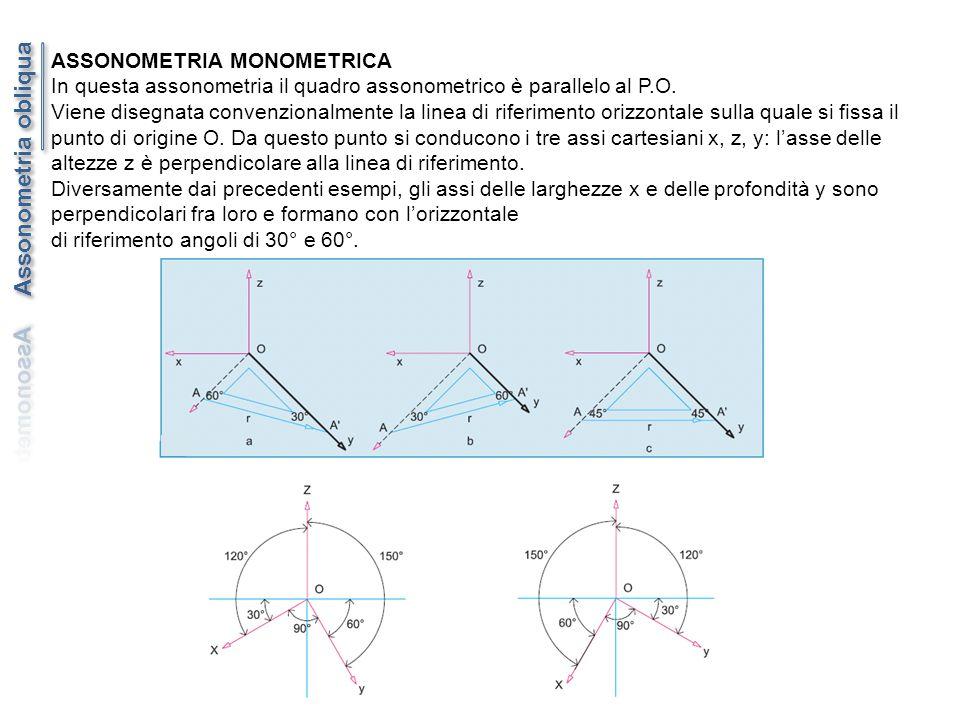 ASSONOMETRIA MONOMETRICA In questa assonometria il quadro assonometrico è parallelo al P.O. Viene disegnata convenzionalmente la linea di riferimento