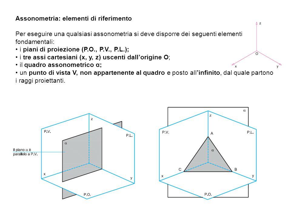 Assonometria: elementi di riferimento Per eseguire una qualsiasi assonometria si deve disporre dei seguenti elementi fondamentali: i piani di proiezione (P.O., P.V., P.L.); i tre assi cartesiani (x, y, z) uscenti dall'origine O; il quadro assonometrico α; un punto di vista V, non appartenente al quadro e posto all'infinito, dal quale partono i raggi proiettanti.