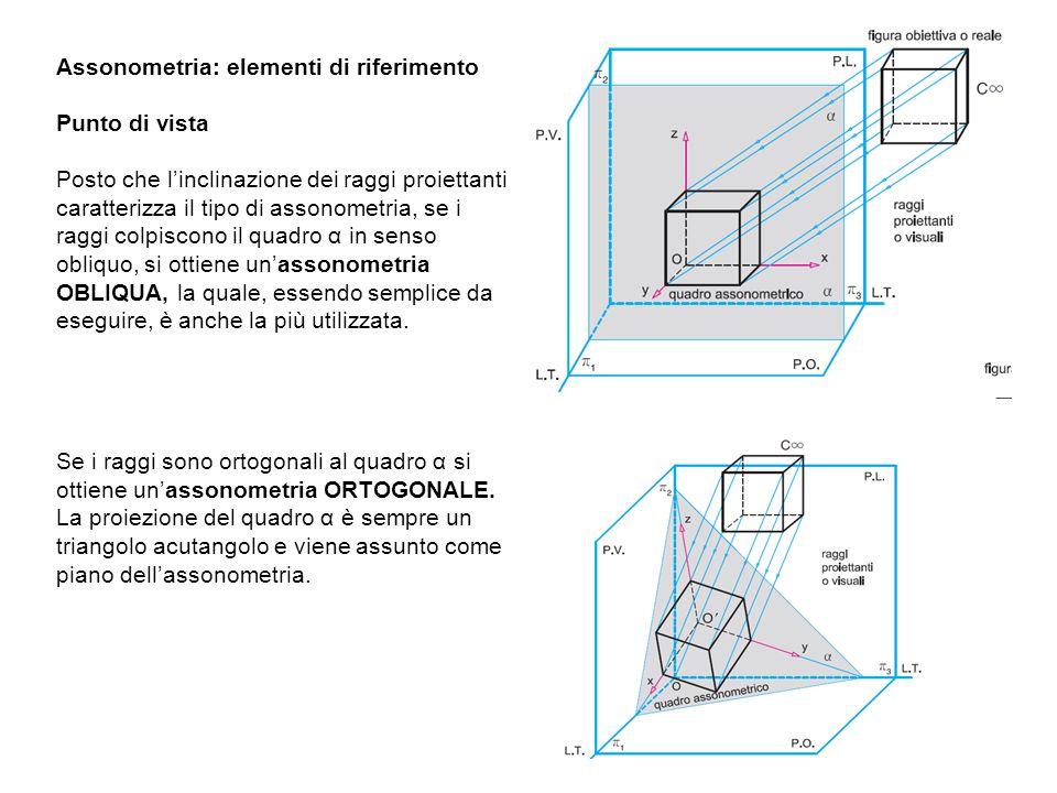 Questa assonometria si ottiene quando il quadro assonometrico è parallelo al P.V.