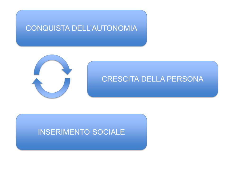 CONQUISTA DELL'AUTONOMIA CRESCITA DELLA PERSONA INSERIMENTO SOCIALE