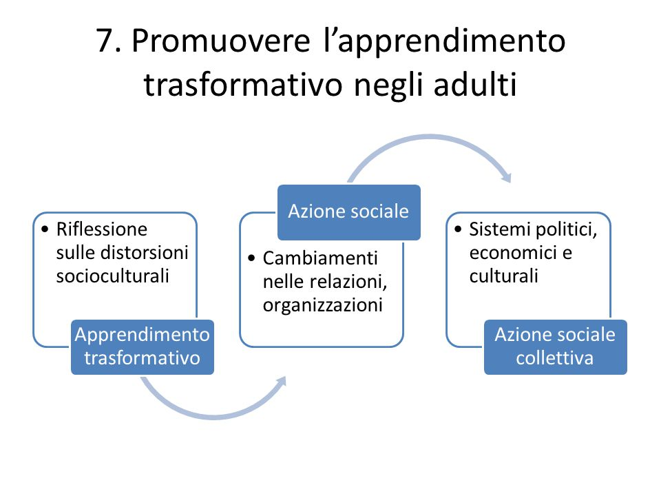 7. Promuovere l'apprendimento trasformativo negli adulti Riflessione sulle distorsioni socioculturali Apprendimento trasformativo Cambiamenti nelle re
