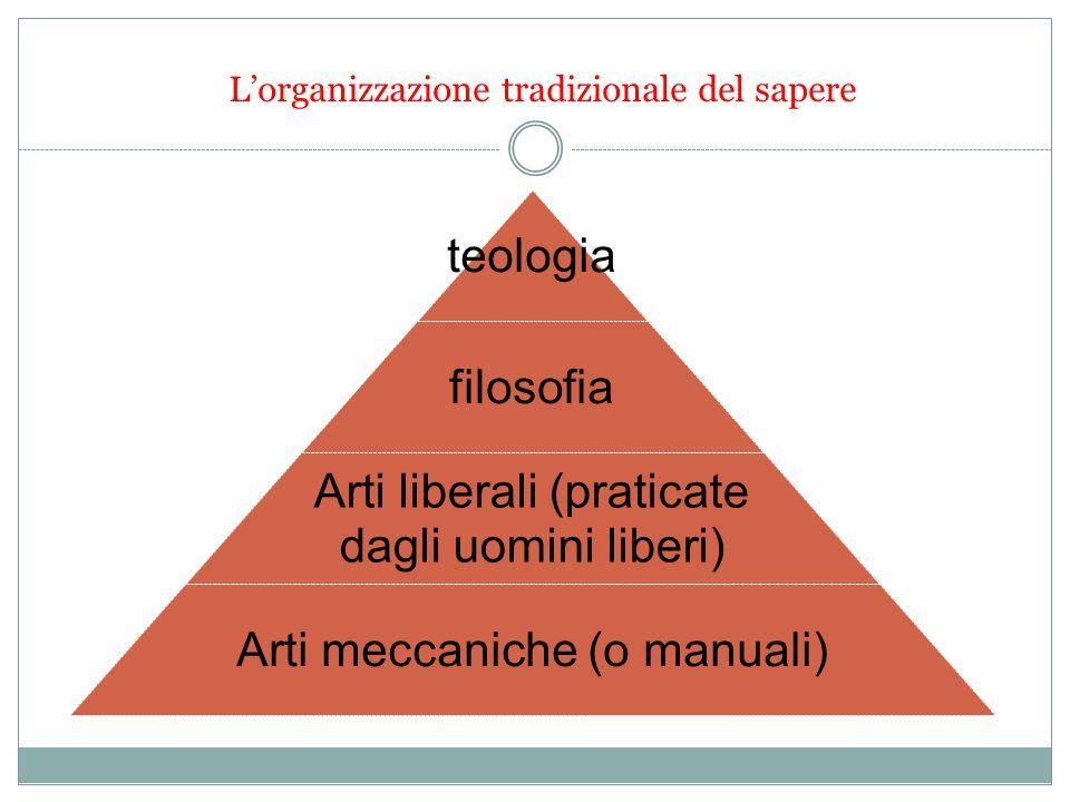 L'organizzazione tradizionale del sapere teologia filosofia Arti liberali (praticate dagli uomini liberi) Arti meccaniche (o manuali)