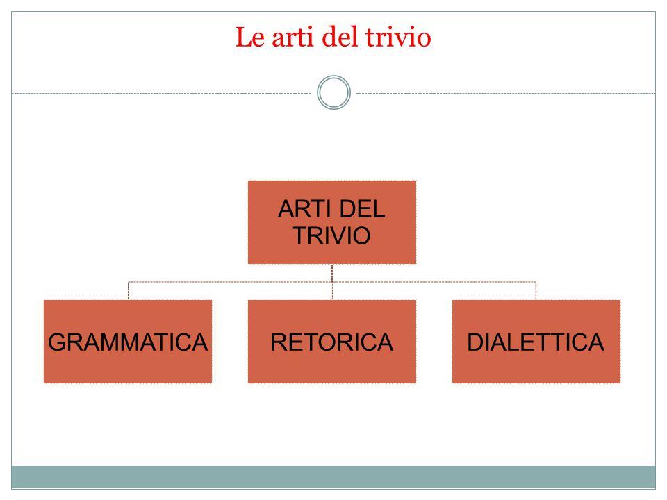 Le arti del trivio ARTI DEL TRIVIO GRAMMATICARETORICADIALETTICA