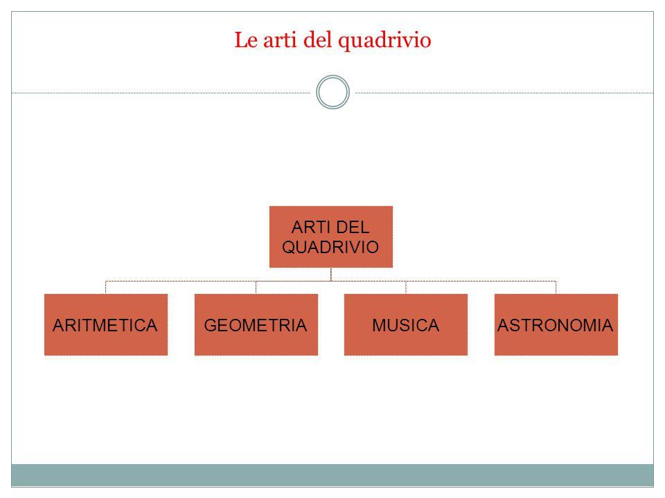 Le arti del quadrivio ARTI DEL QUADRIVIO ARITMETICAGEOMETRIAMUSICAASTRONOMIA