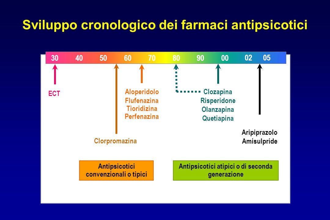 Sviluppo cronologico dei farmaci antipsicotici ECT Aloperidolo Flufenazina Tioridizina Perfenazina Clorpromazina Antipsicotici convenzionali o tipici