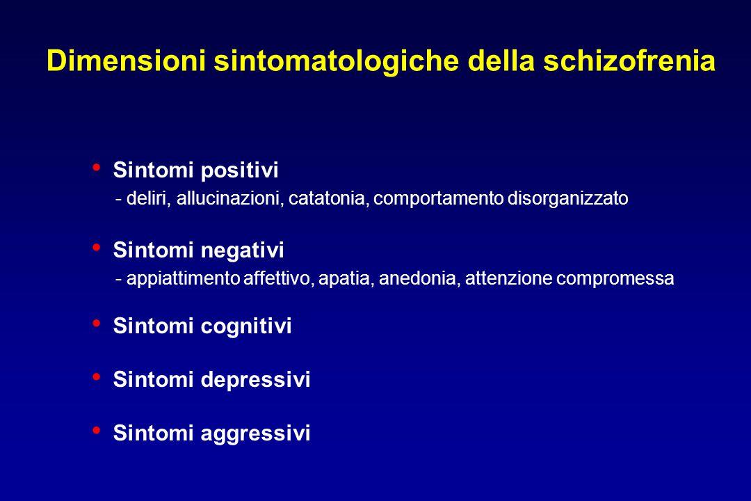 Corteccia prefrontale Miglioramento dei sintomi negativi, cognitivi e depressivi Gli antipsicotici atipici aumentano il rilascio di dopamina bloccando i recettori 5-HT 2A 5HT DA Gangli della base Minore incidenza di EPS Ruolo dei recettori 5HT 2A nel meccanismo d'azione degli antipsicotici