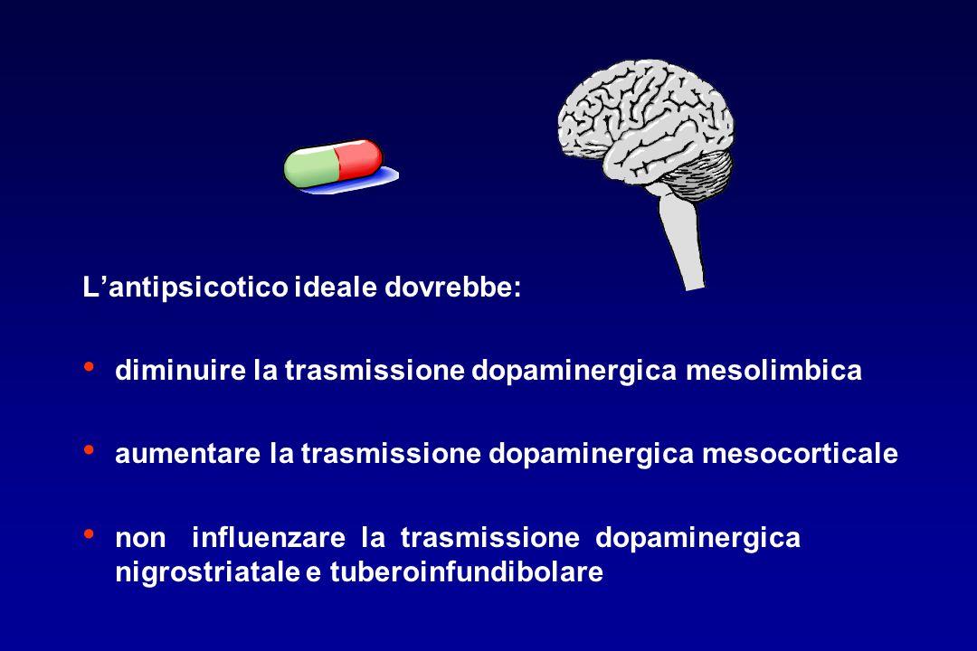 L'antipsicotico ideale dovrebbe: diminuire la trasmissione dopaminergica mesolimbica aumentare la trasmissione dopaminergica mesocorticale non influen