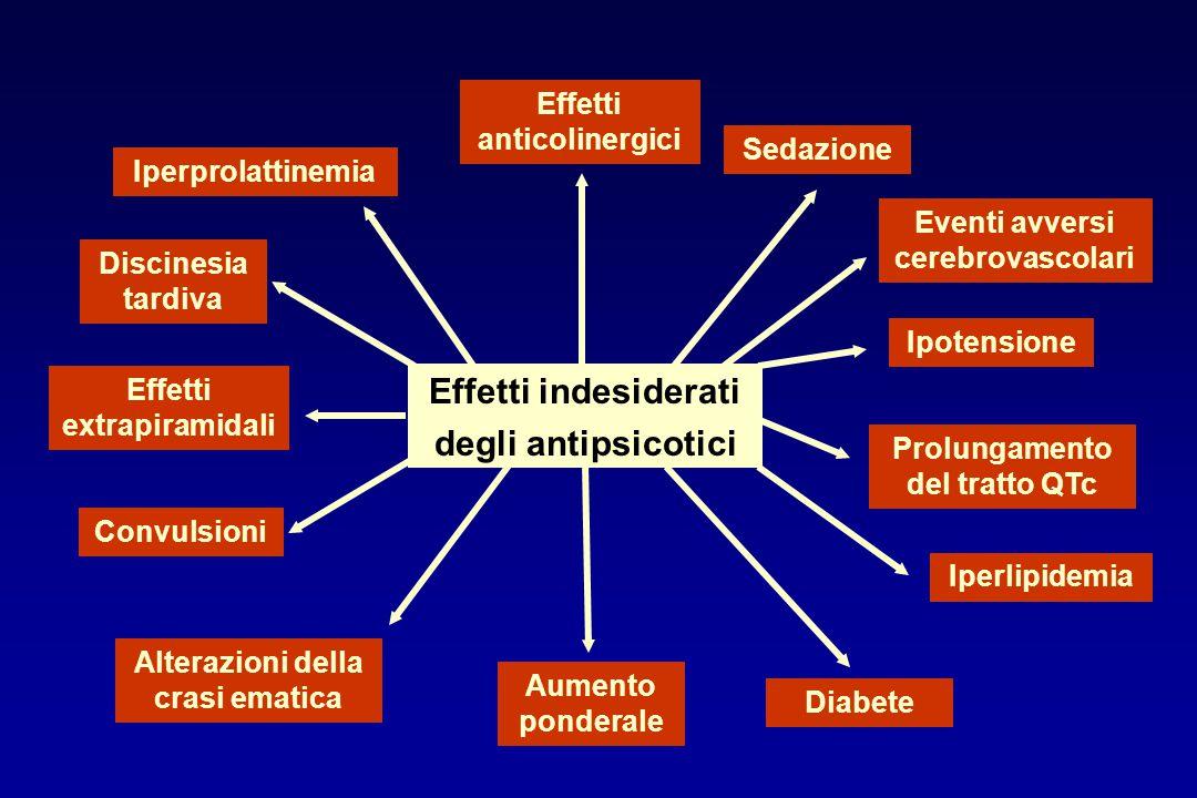 Effetti indesiderati degli antipsicotici Sedazione Ipotensione Prolungamento del tratto QTc Iperlipidemia Diabete Aumento ponderale Convulsioni Iperpr