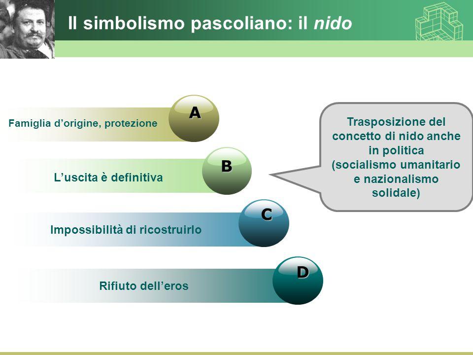 Il simbolismo pascoliano: il nido D B C A Famiglia d'origine, protezione L'uscita è definitiva Impossibilità di ricostruirlo Rifiuto dell'eros Traspos