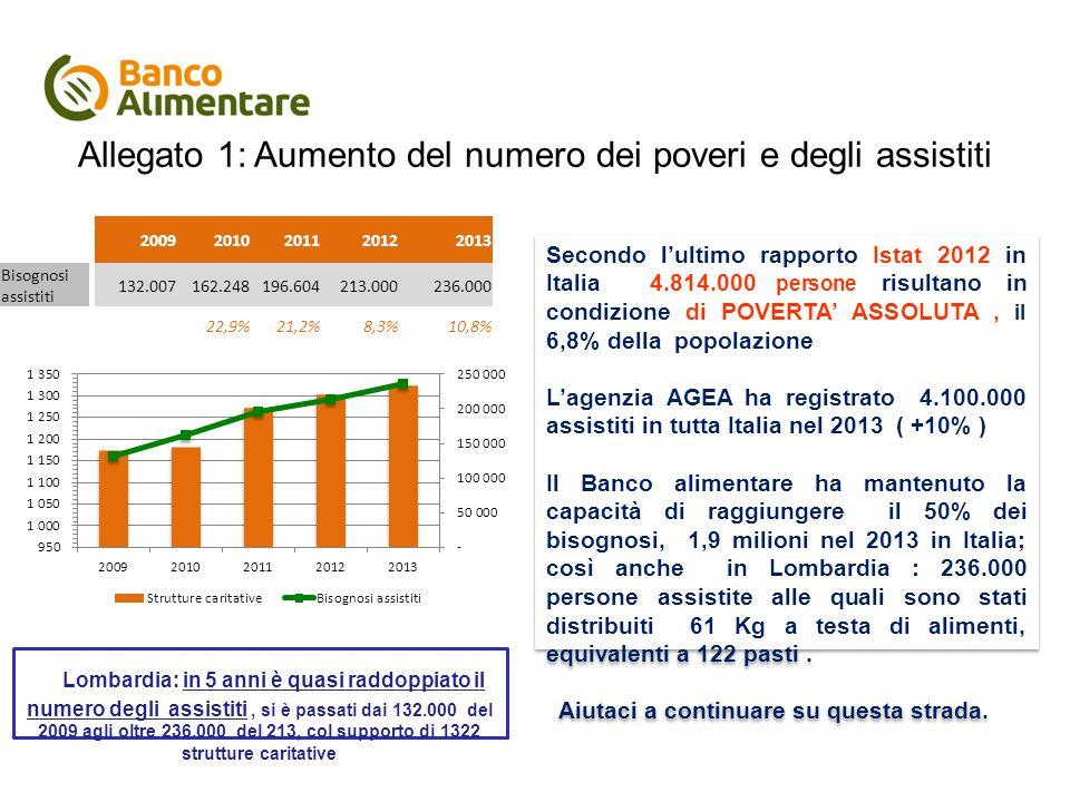 Allegato 1: Aumento del numero dei poveri e degli assistiti Lombardia: in 5 anni è quasi raddoppiato il numero degli assistiti, si è passati dai 132.000 del 2009 agli oltre 236.000 del 213, col supporto di 1322 strutture caritative Secondo l'ultimo rapporto Istat 2012 in Italia 4.814.000 persone risultano in condizione di POVERTA' ASSOLUTA, il 6,8% della popolazione L'agenzia AGEA ha registrato 4.100.000 assistiti in tutta Italia nel 2013 ( +10% ) Il Banco alimentare ha mantenuto la capacità di raggiungere il 50% dei bisognosi, 1,9 milioni nel 2013 in Italia; così anche in Lombardia : 236.000 persone assistite alle quali sono stati distribuiti 61 Kg a testa di alimenti, equivalenti a 122 pasti.