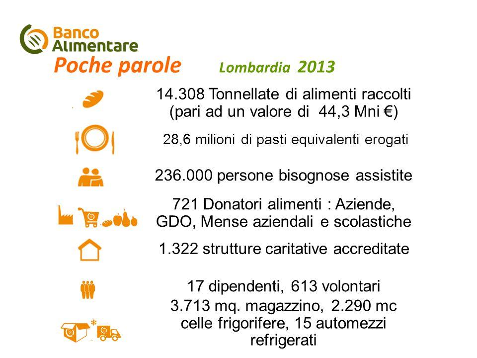 Poche parole Lombardia 2013 14.308 Tonnellate di alimenti raccolti (pari ad un valore di 44,3 Mni €) 28,6 milioni di pasti equivalenti erogati 236.000