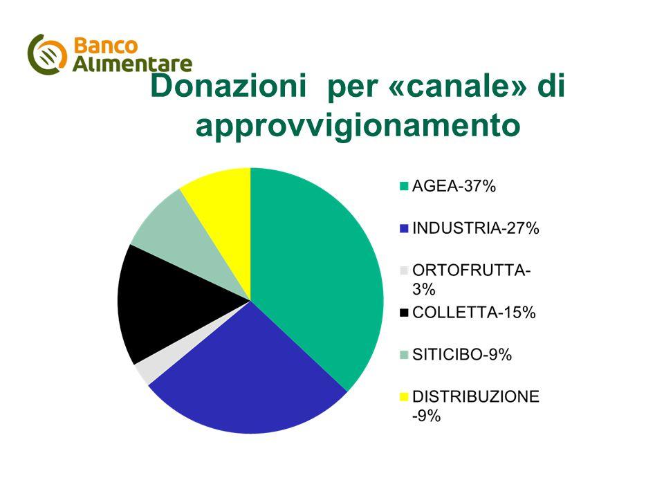 Donazioni per «canale» di approvvigionamento