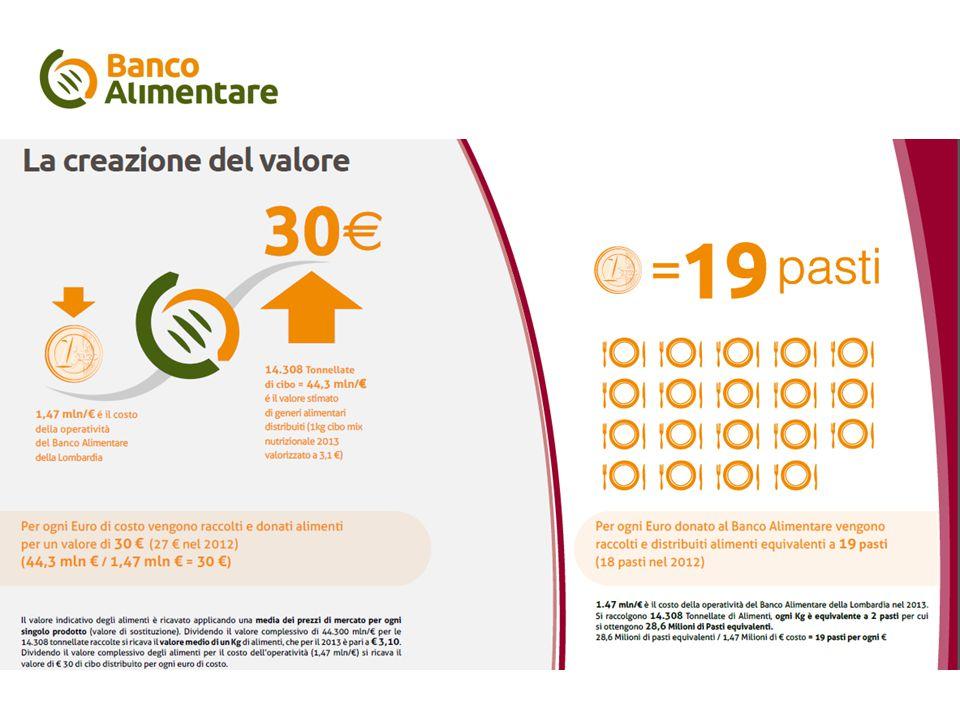 Il piano di comunicazione La presenza del Banco Alimentare Provincia di Varese e Legnano - Anno 2013 Beneficiari Strutture caritative convenzionate141Persone assistite26891 Quantità consegnata nel 2013Tonn.1267 pari a pasti2.534.000 Quantità unitaria distribuitaKg/persona47