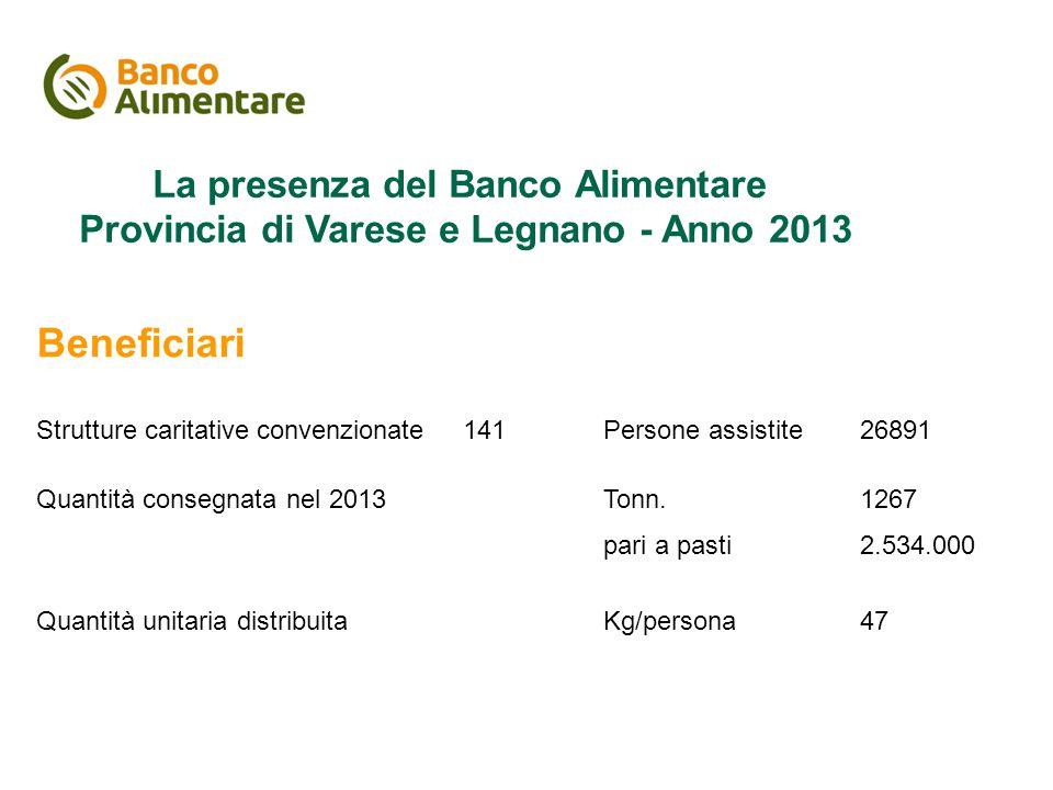 Il piano di comunicazione La presenza del Banco Alimentare Provincia di Varese e Legnano - Anno 2013 Beneficiari Strutture caritative convenzionate141