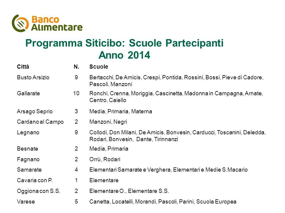 Il piano di comunicazione Programma Siticibo: Scuole Partecipanti Anno 2014 CittàN.Scuole Busto Arsizio9Bertacchi, De Amicis, Crespi, Pontida, Rossini