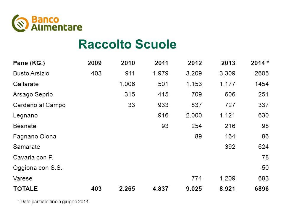 Il piano di comunicazione Raccolto Scuole Pane (KG.)200920102011201220132014 * Busto Arsizio4039111.9793.2093,3092605 Gallarate1.0065011.1531.1771454