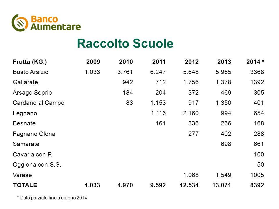 Il piano di comunicazione * Dato parziale fino a giugno 2014 Raccolto Scuole Frutta (KG.)200920102011201220132014 * Busto Arsizio1.0333.7616.2475.6485
